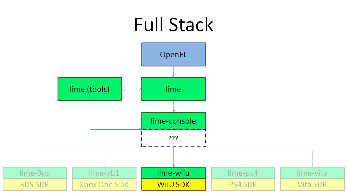 Gamasutra: Lars Doucet's Blog - Haxe/OpenFL for home game consoles