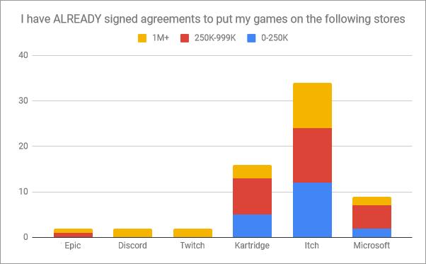 already_signed_store_breakdown