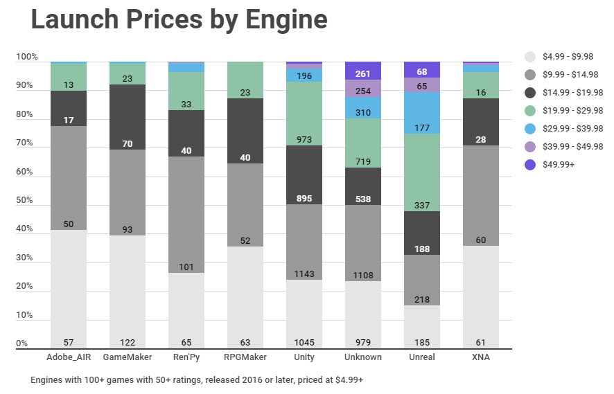 Launch Prices by Engine